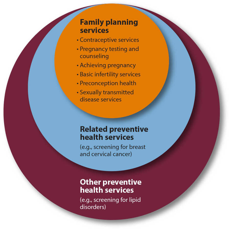 Family Planning Services Circles, see text-only version below