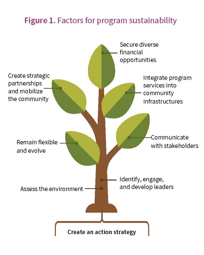 Tree diagram depicting eight factors of planning for program sustainability. See page 8 of PDF for details.