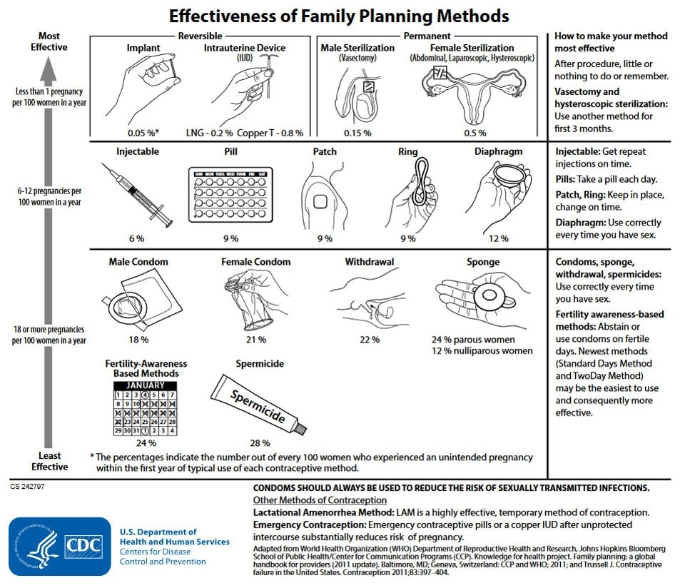 Effectiveness of Family Planning Methods, see text-only version below